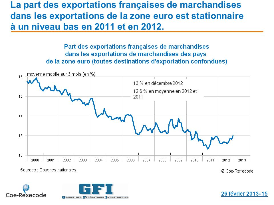 La part des exportations françaises de marchandises dans les exportations de la zone euro est stationnaire à un niveau bas en 2011 et en 2012. 26 févr