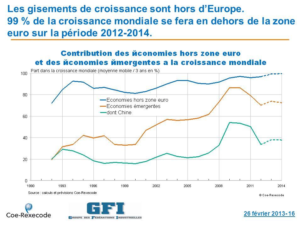 Les gisements de croissance sont hors dEurope. 99 % de la croissance mondiale se fera en dehors de la zone euro sur la période 2012-2014. 26 février 2
