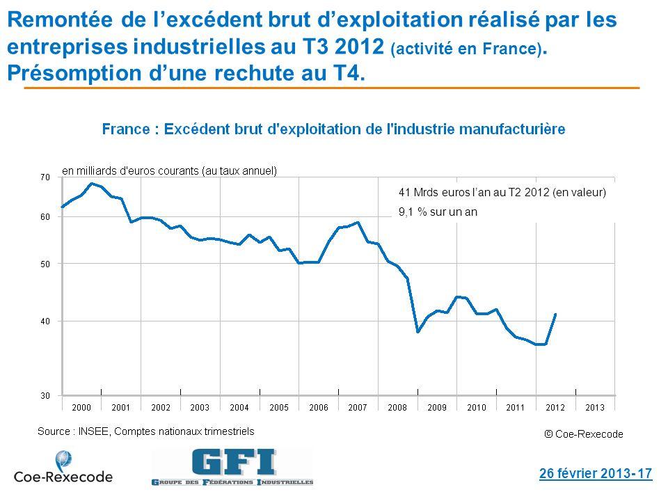 Remontée de lexcédent brut dexploitation réalisé par les entreprises industrielles au T3 2012 (activité en France).