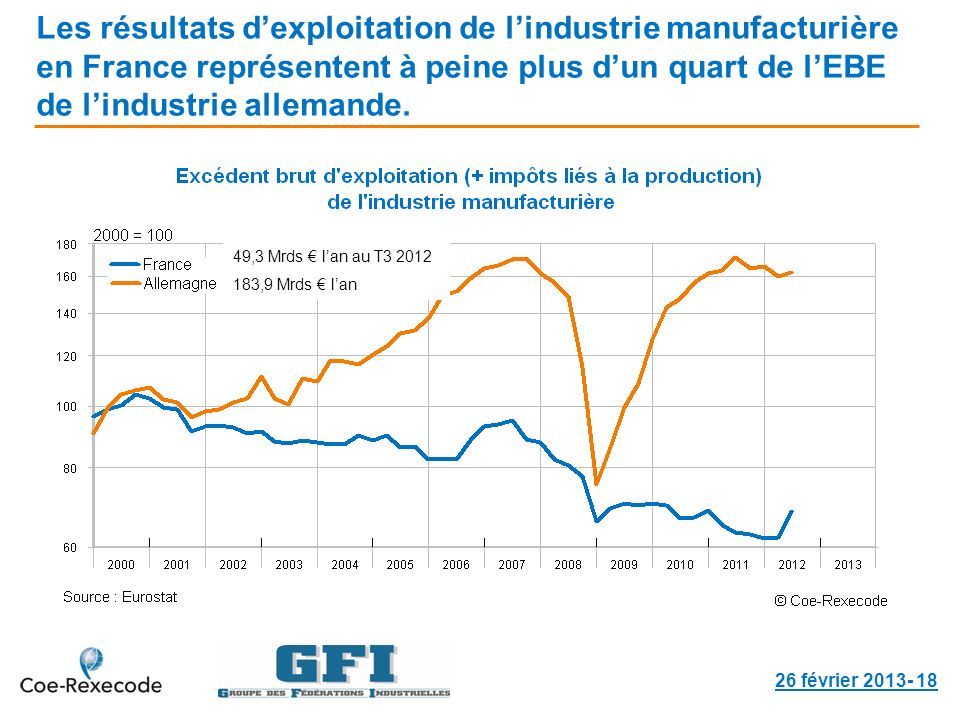 Les résultats dexploitation de lindustrie manufacturière en France représentent à peine plus dun quart de lEBE de lindustrie allemande. 26 février 201