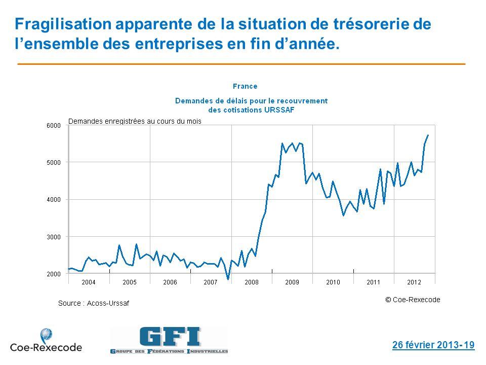 Fragilisation apparente de la situation de trésorerie de lensemble des entreprises en fin dannée. 26 février 2013- 19
