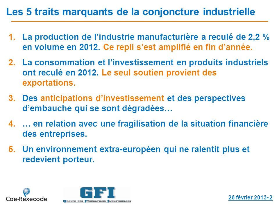 Les 5 traits marquants de la conjoncture industrielle 1.La production de lindustrie manufacturière a reculé de 2,2 % en volume en 2012.
