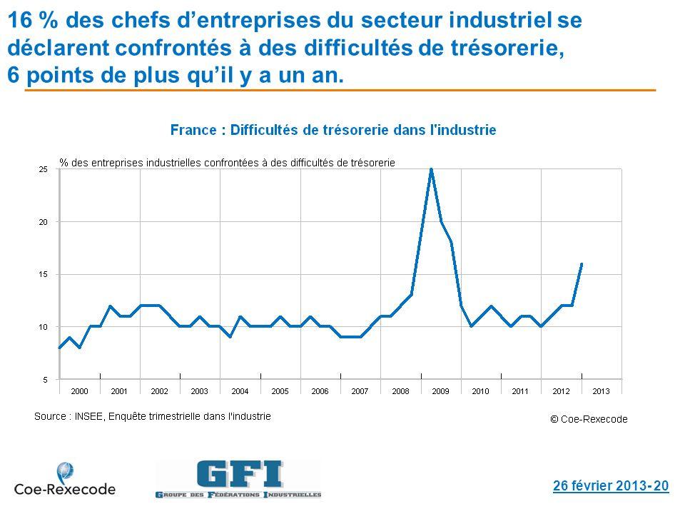 16 % des chefs dentreprises du secteur industriel se déclarent confrontés à des difficultés de trésorerie, 6 points de plus quil y a un an. 26 février