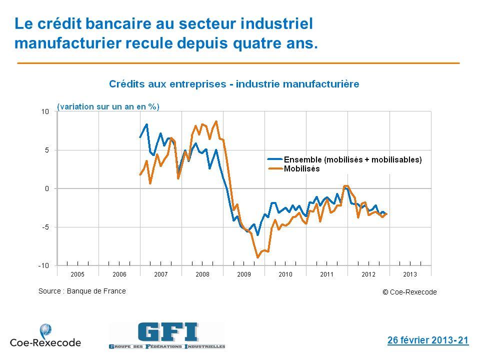 Le crédit bancaire au secteur industriel manufacturier recule depuis quatre ans.