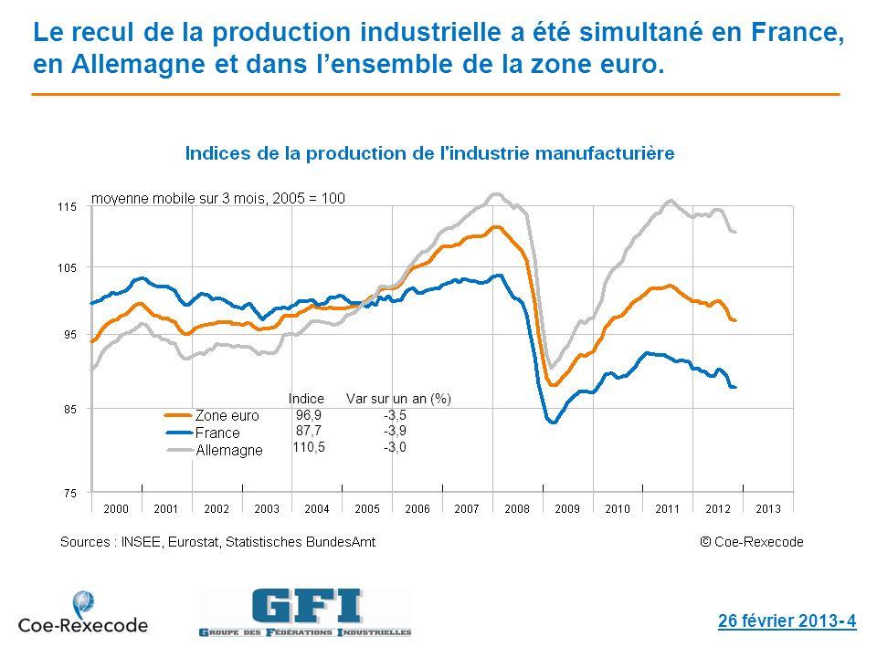 Le recul de la production industrielle a été simultané en France, en Allemagne et dans lensemble de la zone euro. 26 février 2013- 4 Indice Var sur un