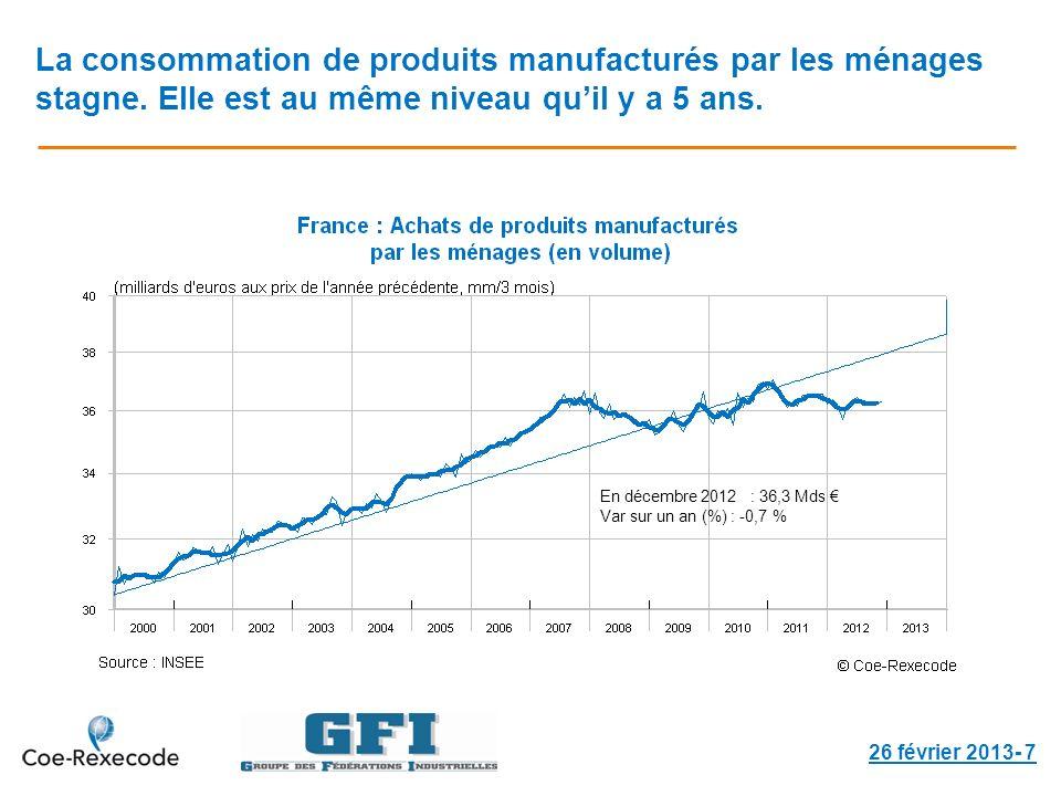 La consommation de produits manufacturés par les ménages stagne. Elle est au même niveau quil y a 5 ans. 26 février 2013- 7 En décembre 2012 : 36,3 Md