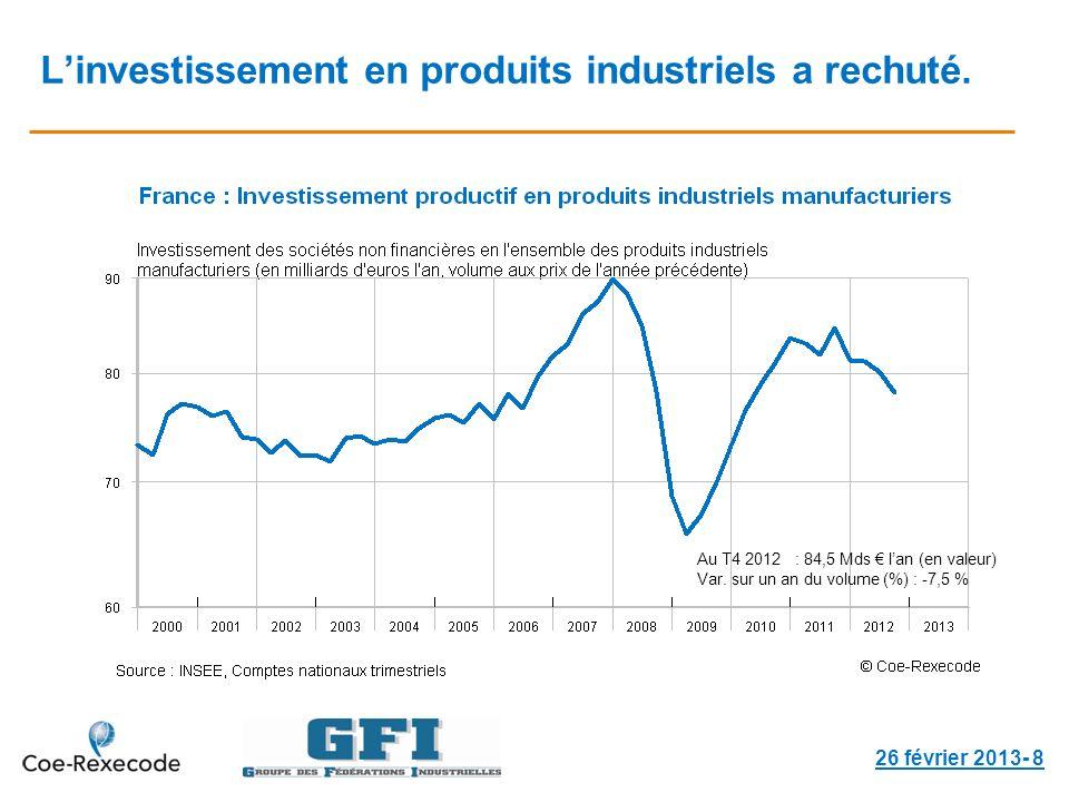 Linvestissement en produits industriels a rechuté. 26 février 2013- 8 Au T4 2012 : 84,5 Mds lan (en valeur) Var. sur un an du volume (%) : -7,5 %