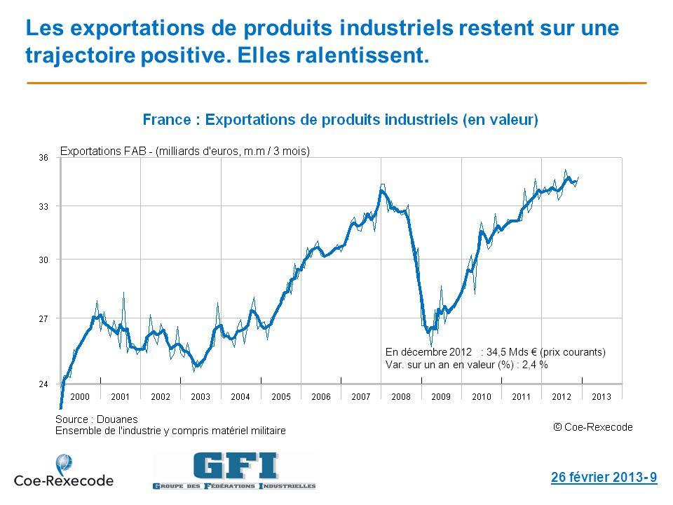 Les exportations de produits industriels restent sur une trajectoire positive. Elles ralentissent. 26 février 2013- 9 En décembre 2012 : 34,5 Mds (pri