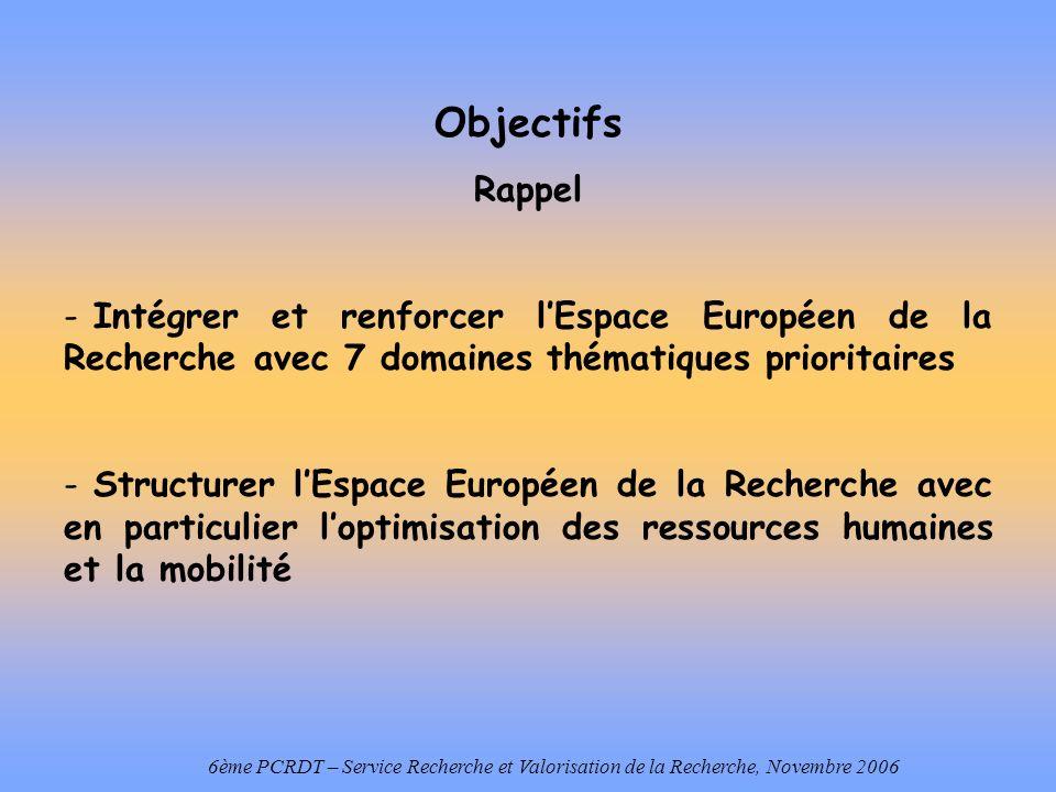 Objectifs Rappel - Intégrer et renforcer lEspace Européen de la Recherche avec 7 domaines thématiques prioritaires - Structurer lEspace Européen de la Recherche avec en particulier loptimisation des ressources humaines et la mobilité 6ème PCRDT – Service Recherche et Valorisation de la Recherche, Novembre 2006