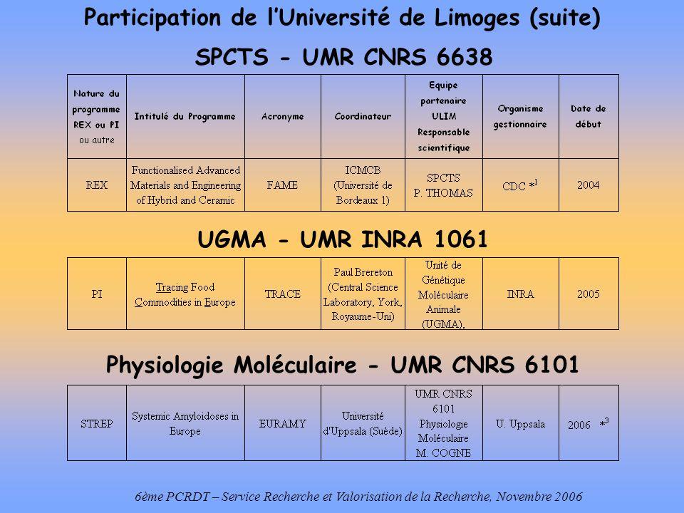 Participation de lUniversité de Limoges (suite) 6ème PCRDT – Service Recherche et Valorisation de la Recherche, Novembre 2006 SPCTS - UMR CNRS 6638 UGMA - UMR INRA 1061 Physiologie Moléculaire - UMR CNRS 6101