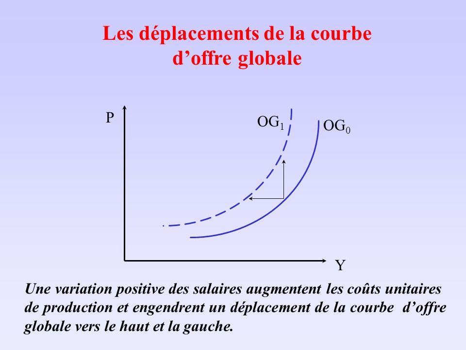 Les déplacements de la courbe doffre globale OG 0 OG 1 Y P Une variation positive des salaires augmentent les coûts unitaires de production et engendr