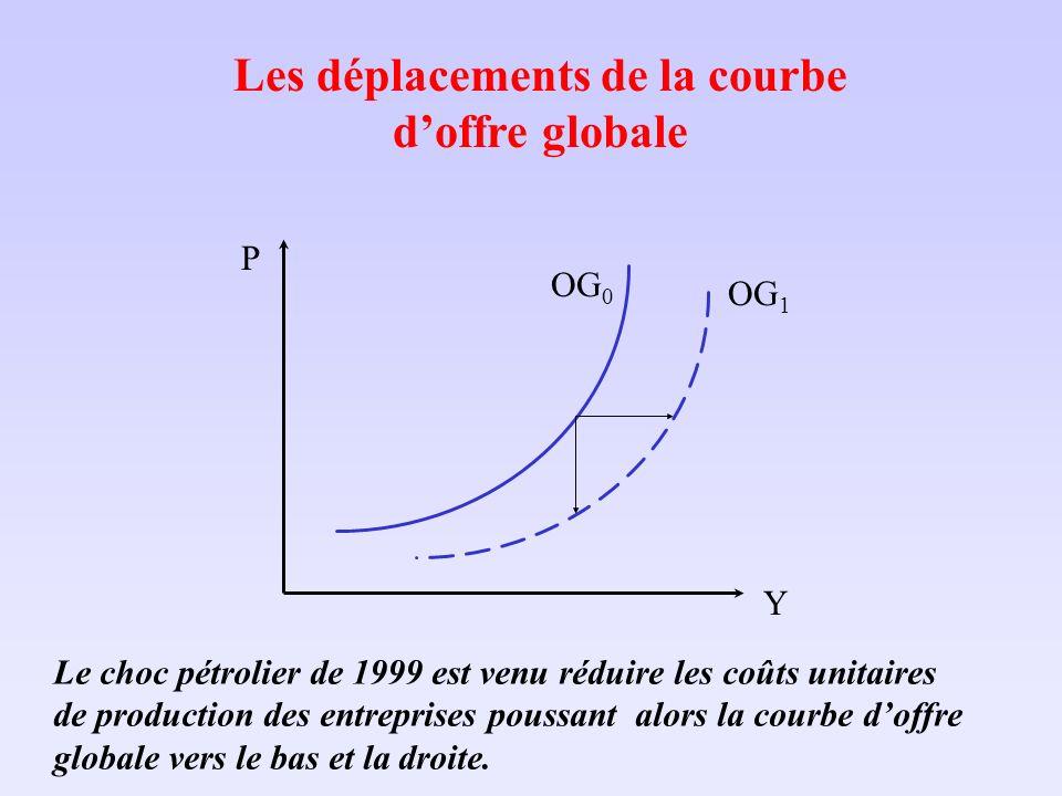 Les déplacements de la courbe doffre globale Le choc pétrolier de 1999 est venu réduire les coûts unitaires de production des entreprises poussant alo