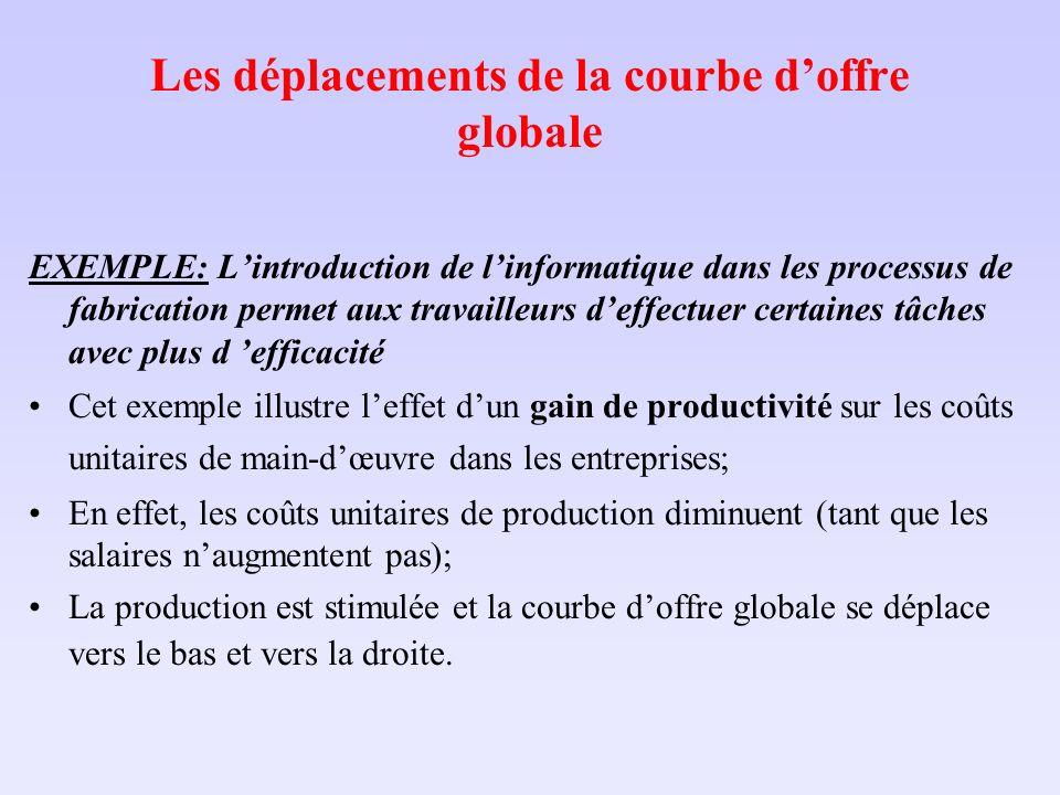 Les déplacements de la courbe doffre globale EXEMPLE: Lintroduction de linformatique dans les processus de fabrication permet aux travailleurs deffect