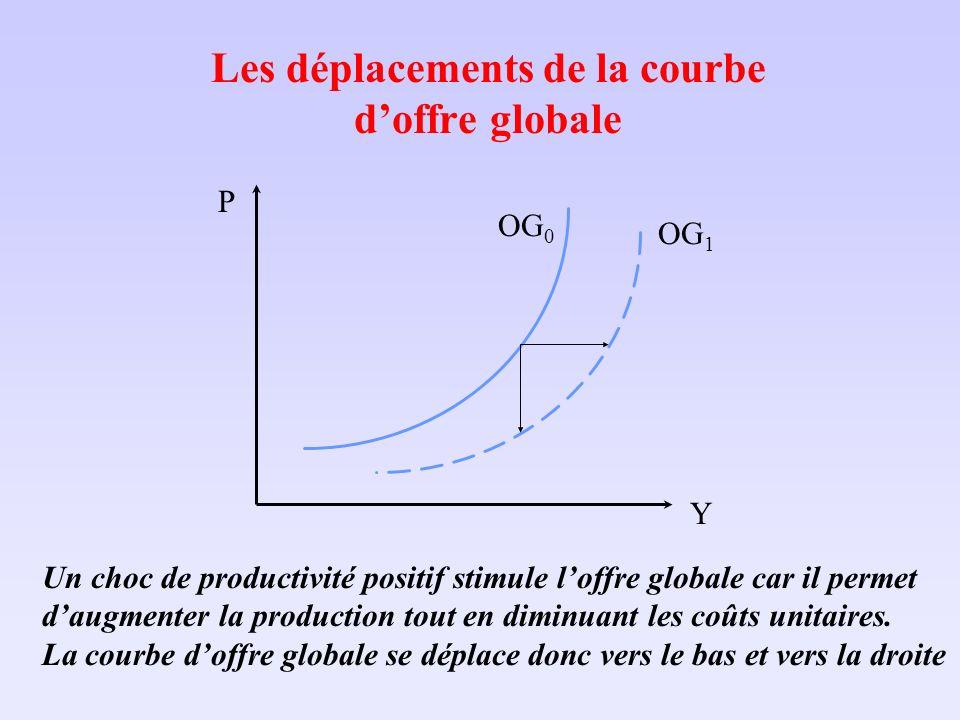 Les déplacements de la courbe doffre globale Un choc de productivité positif stimule loffre globale car il permet daugmenter la production tout en dim