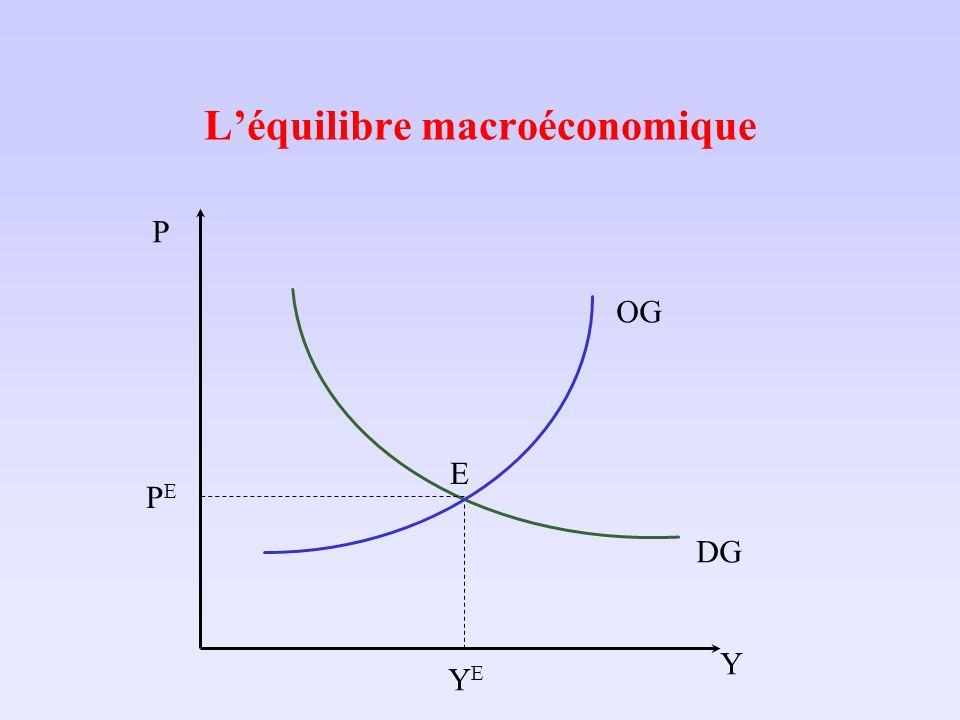 Léquilibre macroéconomique Y P DG OG PEPE YEYE E