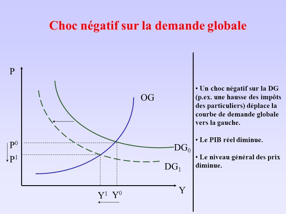 Choc négatif sur la demande globale Y P OG DG 1 P1P1 DG 0 Y0Y0 P0P0 Y1Y1 Un choc négatif sur la DG (p.ex. une hausse des impôts des particuliers) dépl