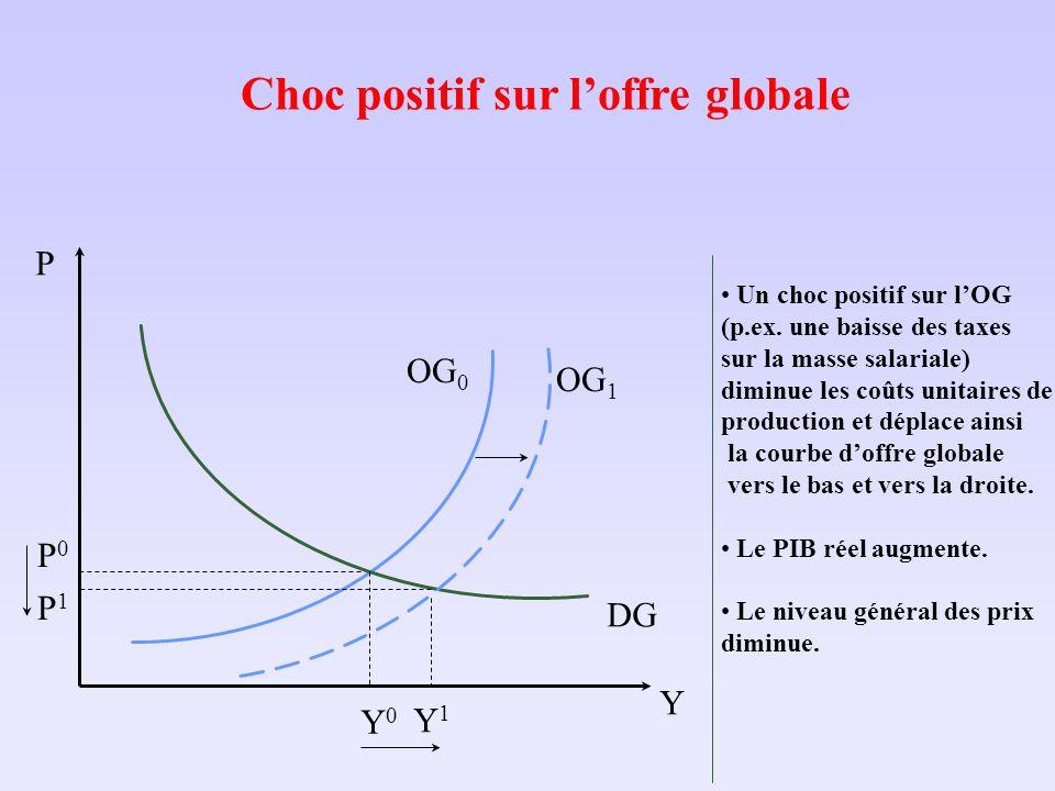 Choc positif sur loffre globale Y P Y0Y0 DG OG 0 P0P0 Un choc positif sur lOG (p.ex. une baisse des taxes sur la masse salariale) diminue les coûts un