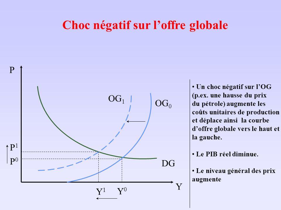 Choc négatif sur loffre globale Y P P0P0 DG Y0Y0 Un choc négatif sur lOG (p.ex. une hausse du prix du pétrole) augmente les coûts unitaires de product