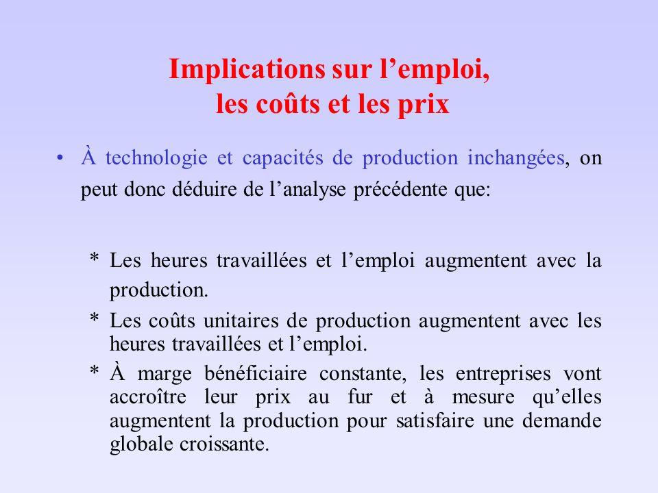 Implications sur lemploi, les coûts et les prix À technologie et capacités de production inchangées, on peut donc déduire de lanalyse précédente que: