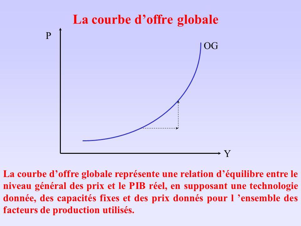 La courbe doffre globale LES DÉPLACEMENTS: Variation des prix des facteurs de production: salaires (W), taxes sur la masse salariale (Tx W ), coût du capital (i), prix des biens intermédiaires et des matières premières (E P M* ), oùi : taux dintérêt nominal; E : taux de change nominal; P M* : prix internationaux (en $US).