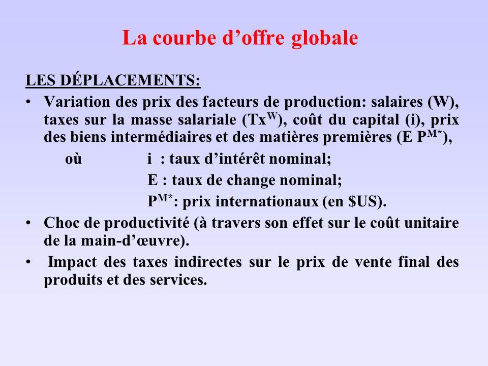 La courbe doffre globale LES DÉPLACEMENTS: Variation des prix des facteurs de production: salaires (W), taxes sur la masse salariale (Tx W ), coût du