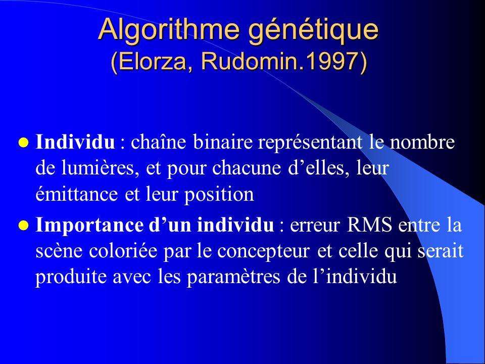 Algorithme génétique (Elorza, Rudomin.1997) Individu : chaîne binaire représentant le nombre de lumières, et pour chacune delles, leur émittance et leur position Importance dun individu : erreur RMS entre la scène coloriée par le concepteur et celle qui serait produite avec les paramètres de lindividu