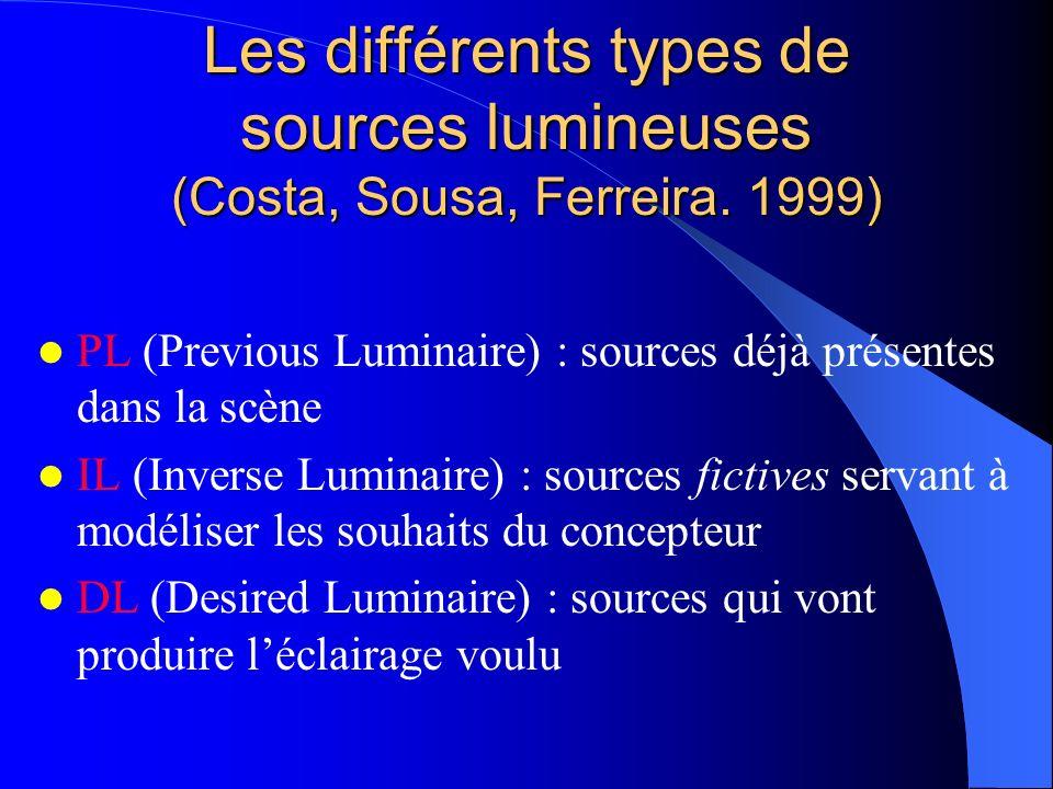 Les différents types de sources lumineuses (Costa, Sousa, Ferreira. 1999) PL (Previous Luminaire) : sources déjà présentes dans la scène IL (Inverse L