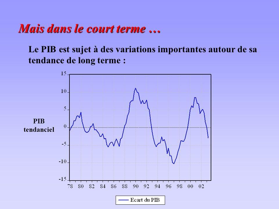 Mais dans le court terme … Le PIB est sujet à des variations importantes autour de sa tendance de long terme : PIB tendanciel