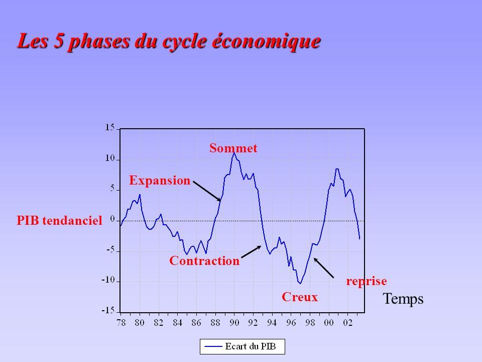 PIB tendanciel Sommet Creux reprise Expansion Contraction Temps Les 5 phases du cycle économique