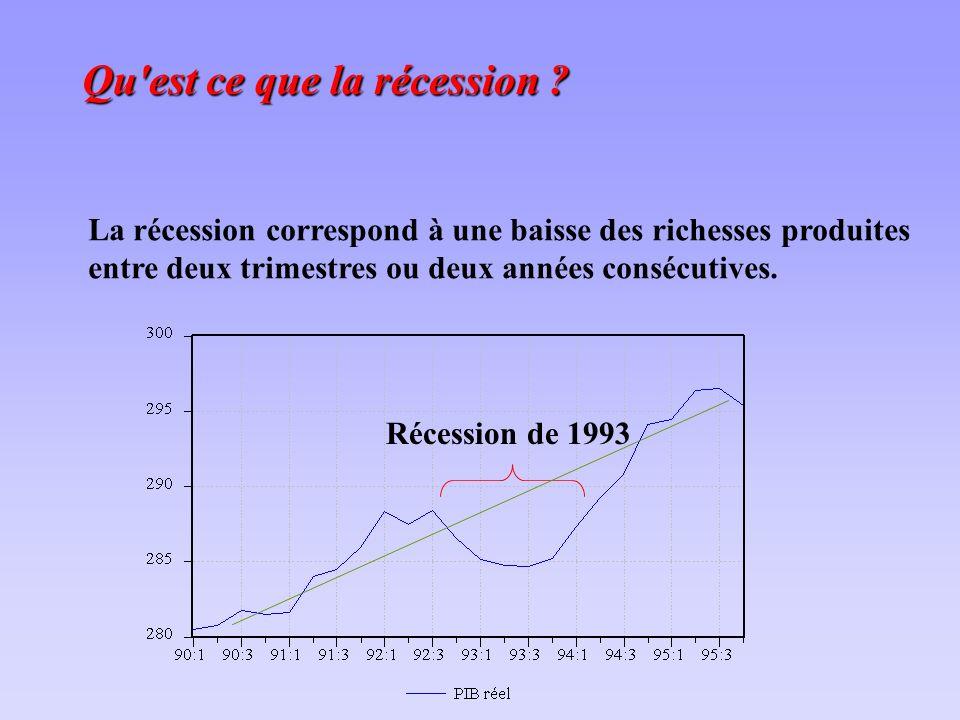 Qu est ce que la récession .