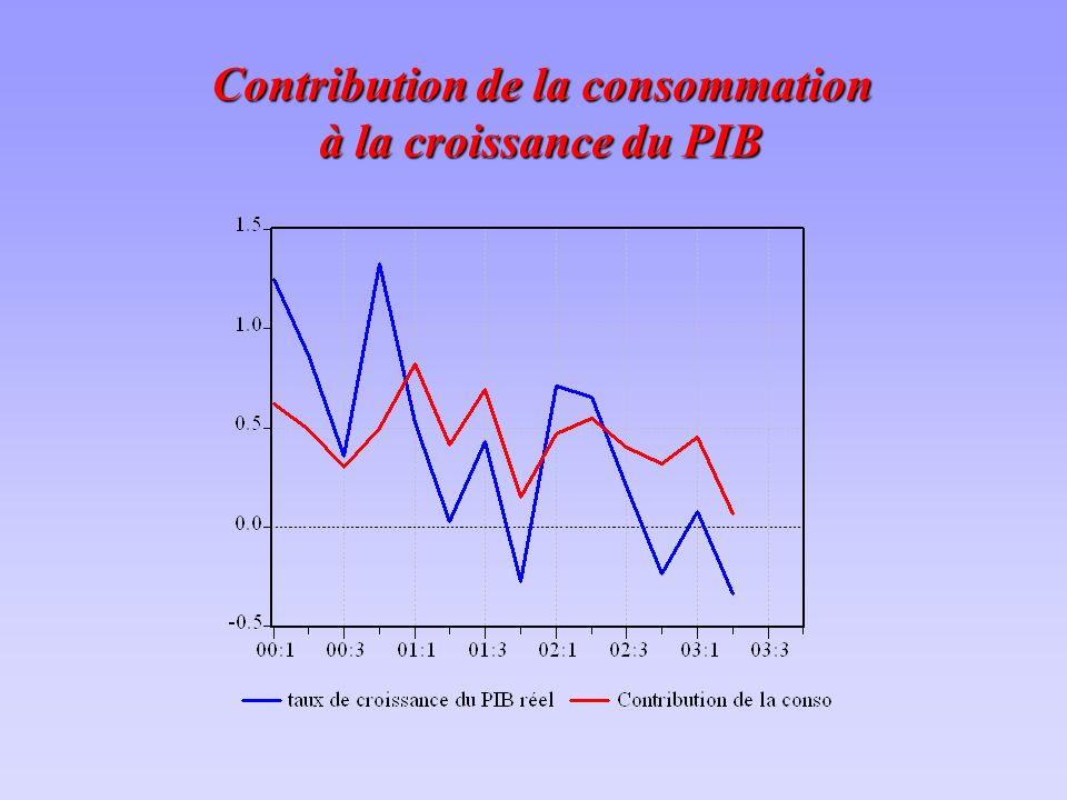 Contribution de la consommation à la croissance du PIB