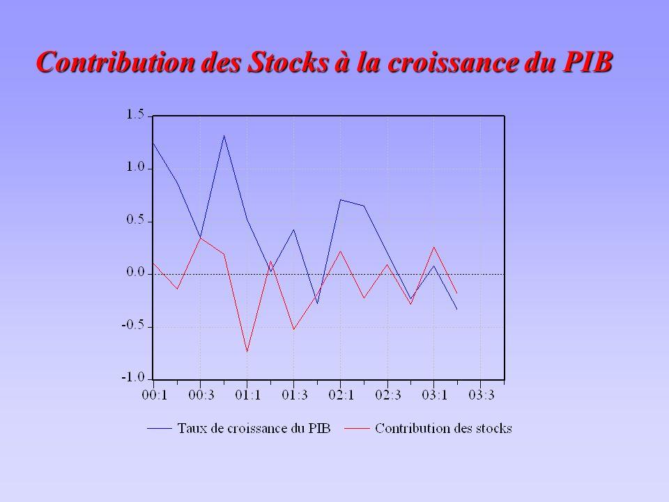 Contribution des Stocks à la croissance du PIB