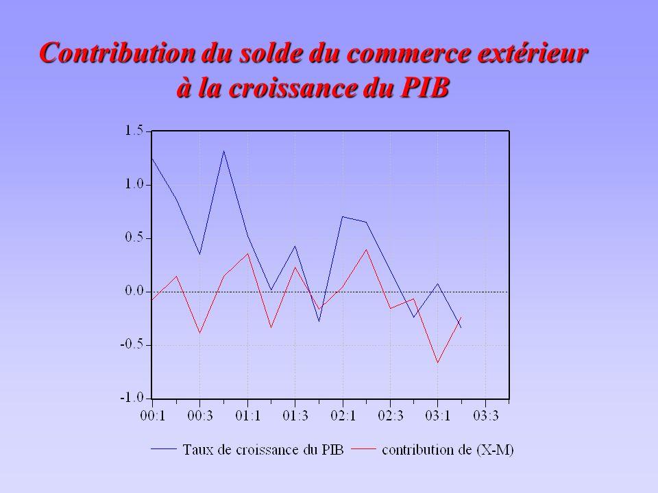 Contribution du solde du commerce extérieur à la croissance du PIB