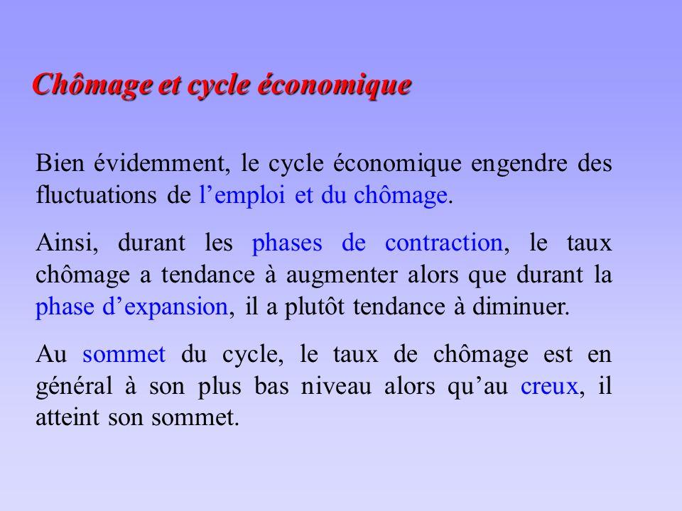 Chômage et cycle économique Bien évidemment, le cycle économique engendre des fluctuations de lemploi et du chômage.
