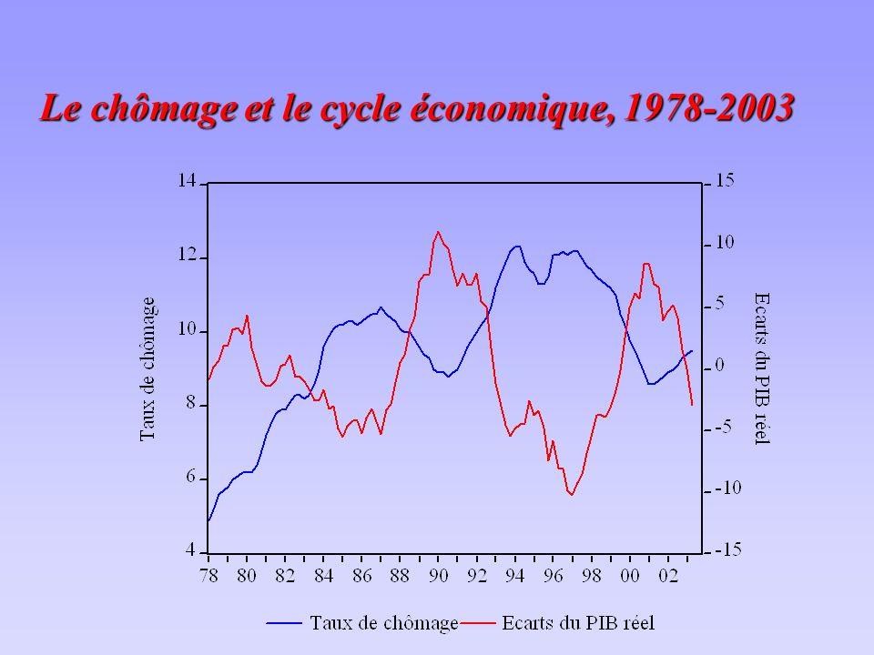 Le chômage et le cycle économique, 1978-2003