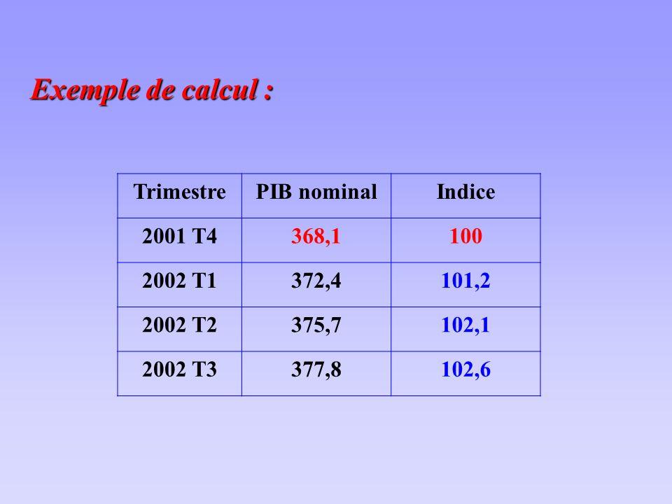 Exemple de calcul : TrimestrePIB nominalIndice 2001 T4368,1100 2002 T1372,4101,2 2002 T2375,7102,1 2002 T3377,8102,6