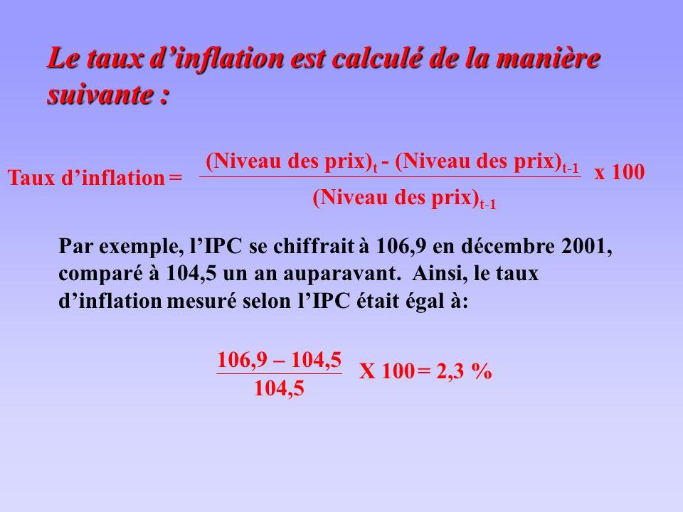 Le taux dinflation est calculé de la manière suivante : (Niveau des prix) t - (Niveau des prix) t-1 (Niveau des prix) t-1 x 100 Par exemple, lIPC se chiffrait à 106,9 en décembre 2001, comparé à 104,5 un an auparavant.