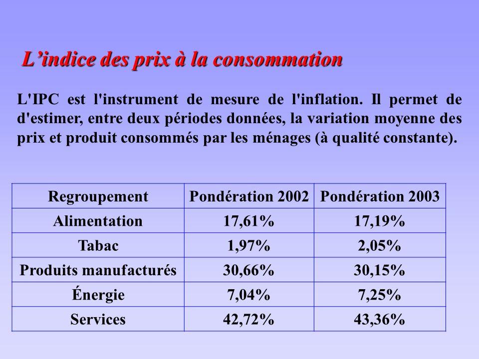 Lindice des prix à la consommation L IPC est l instrument de mesure de l inflation.