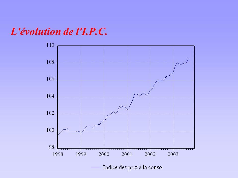 L évolution de l I.P.C.