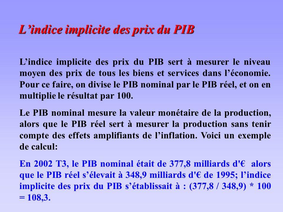 Lindice implicite des prix du PIB sert à mesurer le niveau moyen des prix de tous les biens et services dans léconomie.