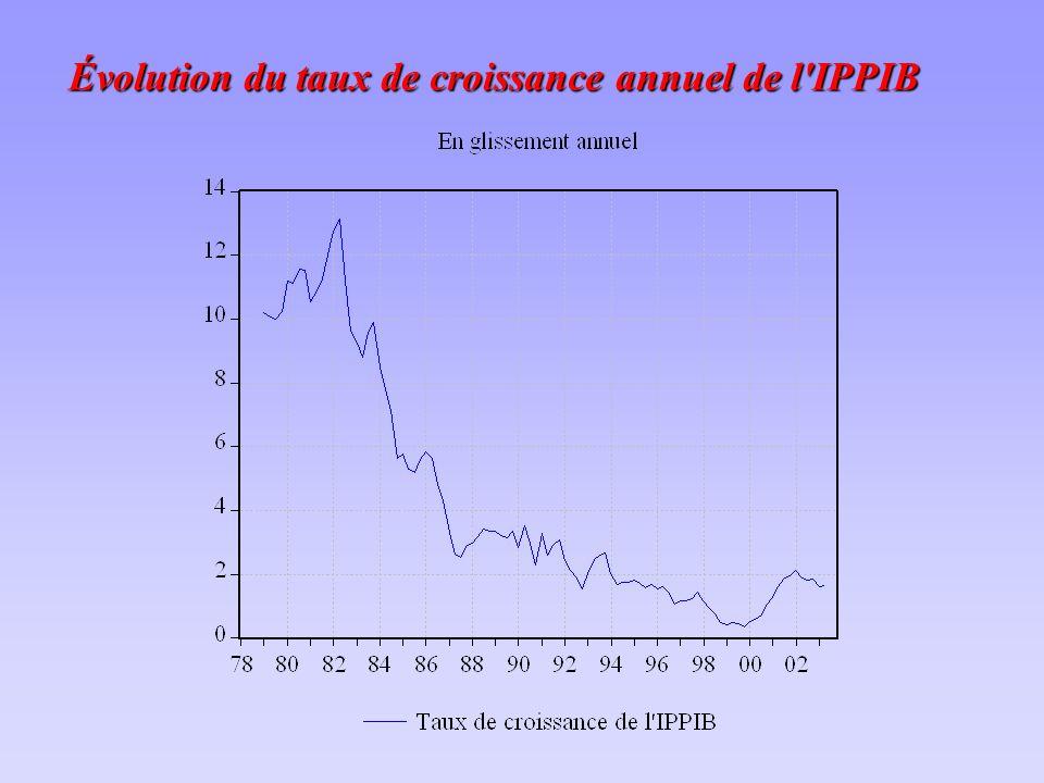 Évolution du taux de croissance annuel de l IPPIB