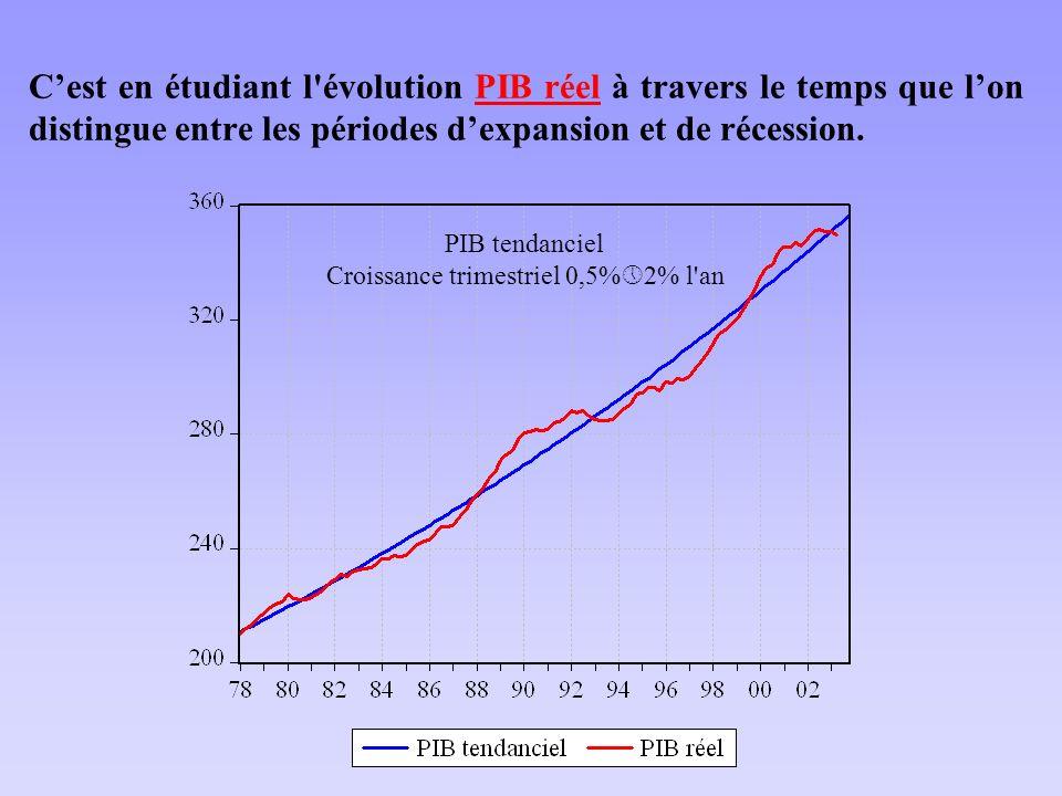 Cest en étudiant l évolution PIB réel à travers le temps que lon distingue entre les périodes dexpansion et de récession.