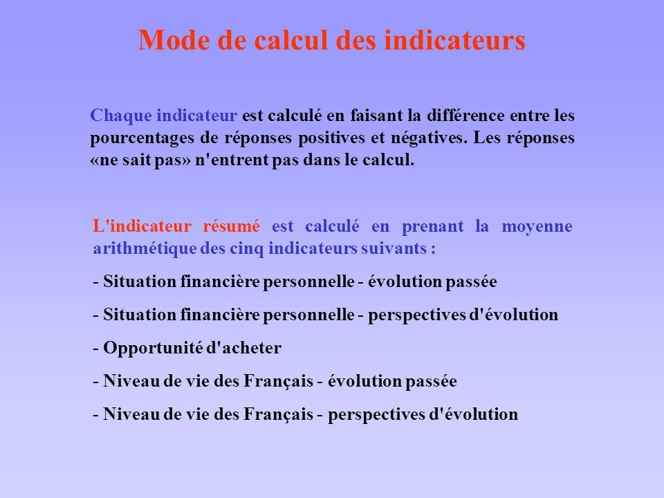 Chaque indicateur est calculé en faisant la différence entre les pourcentages de réponses positives et négatives. Les réponses «ne sait pas» n'entrent