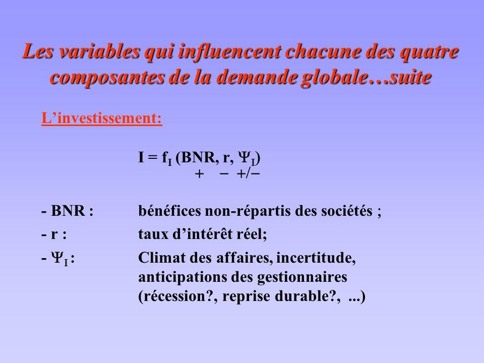 Les variables qui influencent chacune des quatre composantes de la demande globale…suite Linvestissement: I = f I (BNR, r, - BNR :bénéfices non-répart