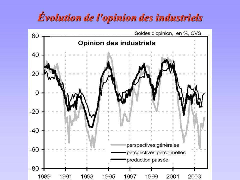 Évolution de l'opinion des industriels
