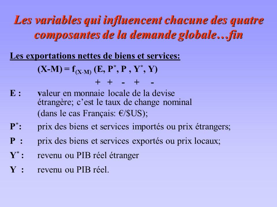 Les variables qui influencent chacune des quatre composantes de la demande globale…fin Les exportations nettes de biens et services: (X-M) = f (X-M) (