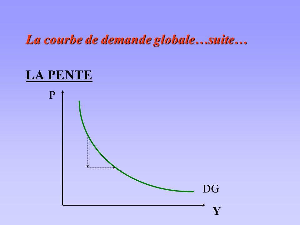 La courbe de demande globale…suite… LA PENTE P Y DG