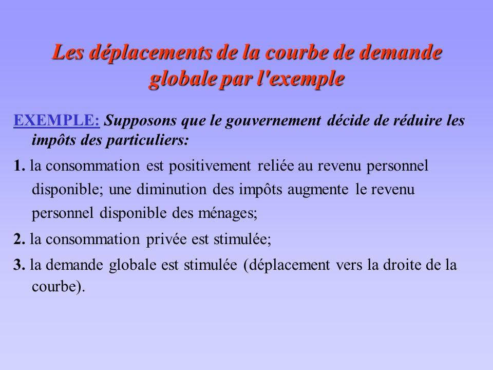 Les déplacements de la courbe de demande globale par l'exemple EXEMPLE: Supposons que le gouvernement décide de réduire les impôts des particuliers: 1