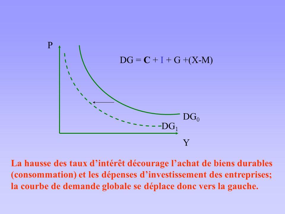 La hausse des taux dintérêt décourage lachat de biens durables (consommation) et les dépenses dinvestissement des entreprises; la courbe de demande gl