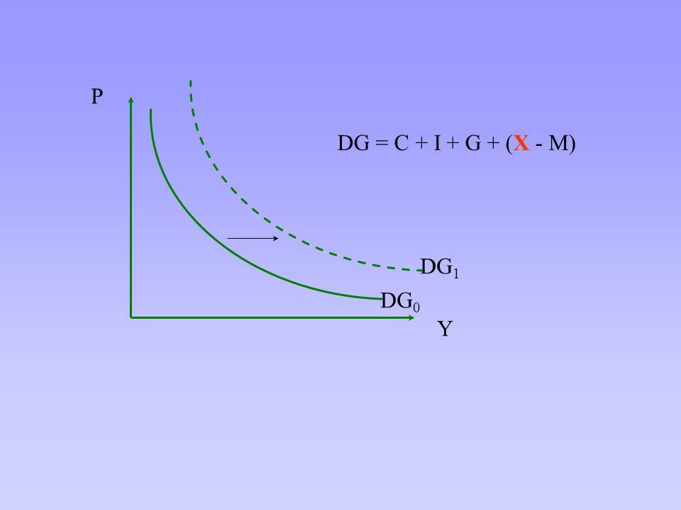 Y P DG 0 DG 1 DG = C + I + G + (X - M)